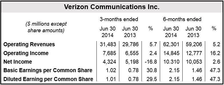 Verizon Financial Q2 2014