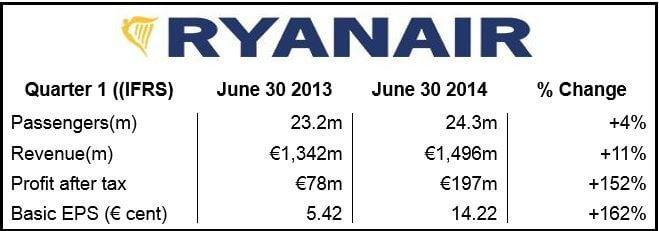 Ryanair Financials Q1