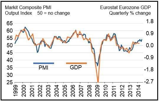 Eurozone Markit PMI