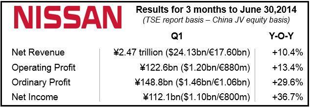 Nissan Financials Q1 2014