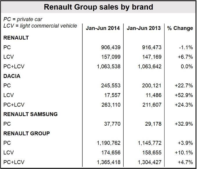 Renault sales by brand