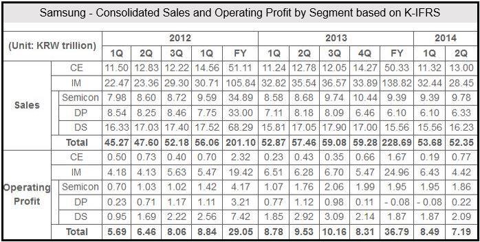 Samsung Q2 2014 Financials