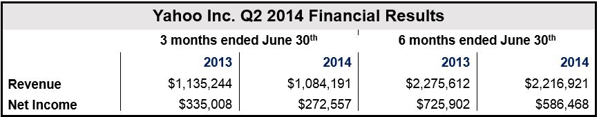 Yahoo Q2 2014 Financial Results