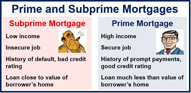 A subprime mortgage