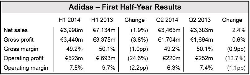 Adidas First Half Financial Results