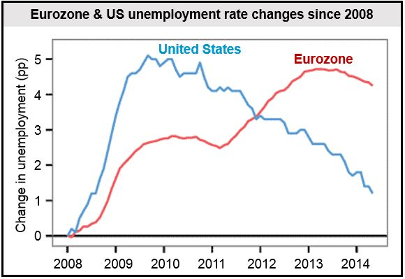 US and Eurozone unemployment