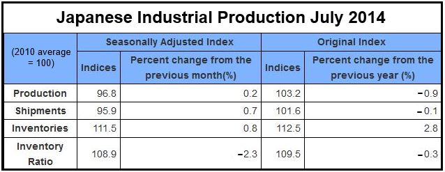 Japanese Industrial Production July 2014