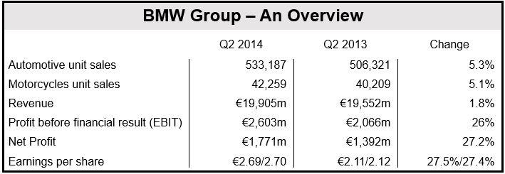 BMW Q2 2014 results