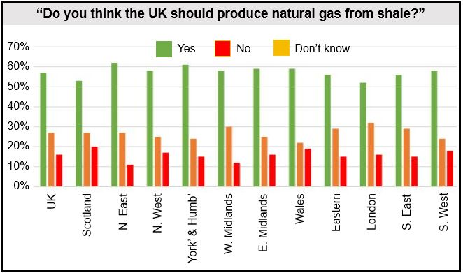 Fracking survey UK