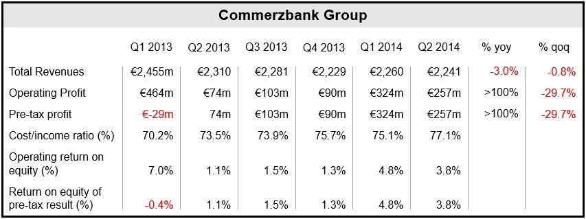 Commerzbank Q2 2014 Financial Results
