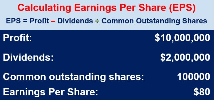EPS or Earnings Per Share