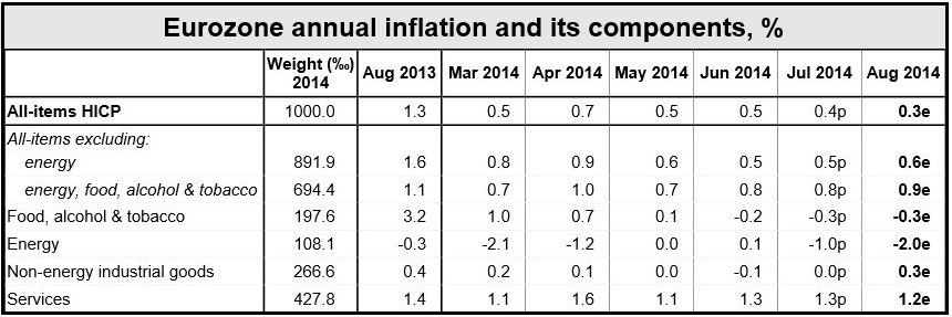 Eurozone August inflation components