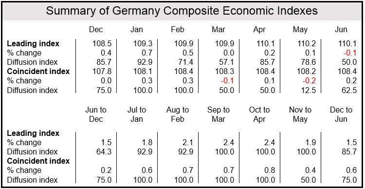 German Leading Economic Index