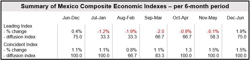 Mexico Composite Indexes six monthly
