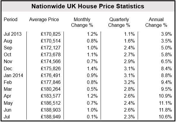 Nationwide UK house prices