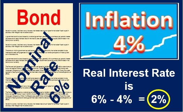 Real Interest Rate