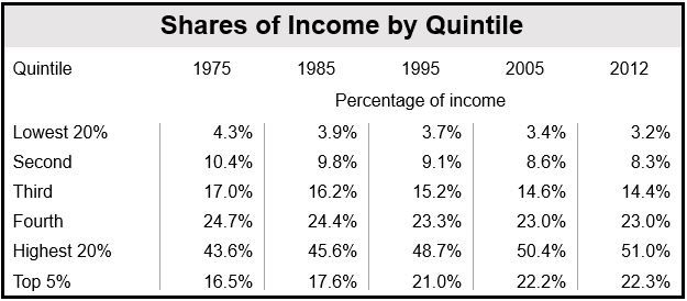 Share of Incomes US