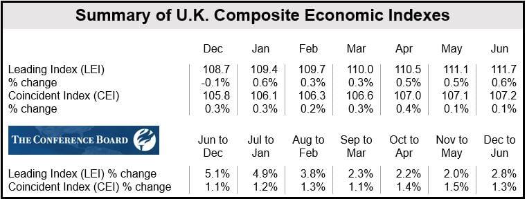 Economic Indicators UK June