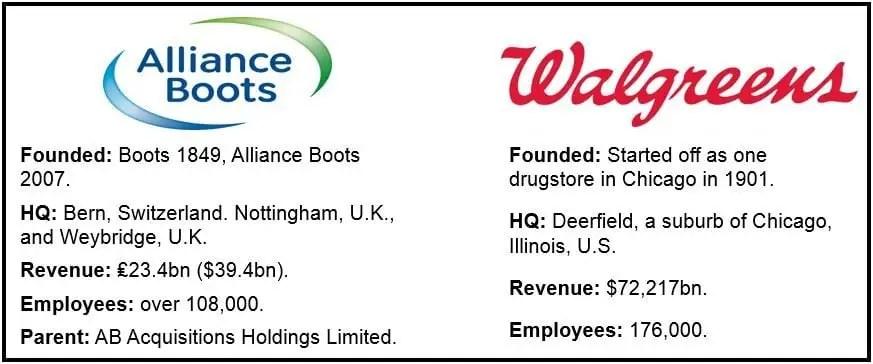Walgreens Alliance Boots
