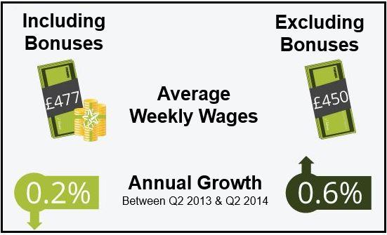 UK wage growth