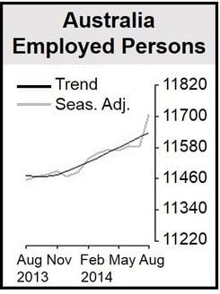 Australia Employed Persons