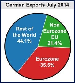 German exports July 2014