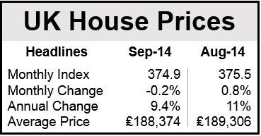 UK house prices
