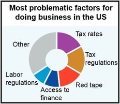Obstacles for doing business in the US