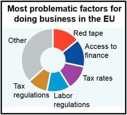 Problematic factors for doing business EU