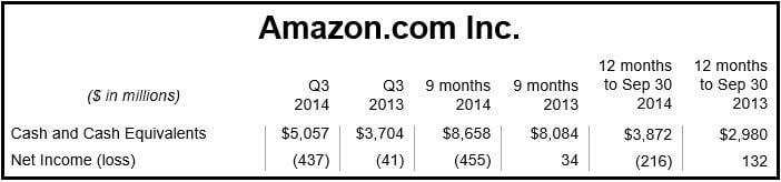 Amazon financial Q3 2014