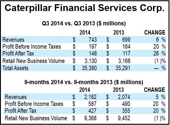 Caterpillar Financial Services Corp