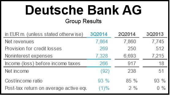 Deutsche Bank AG Q3 Financials