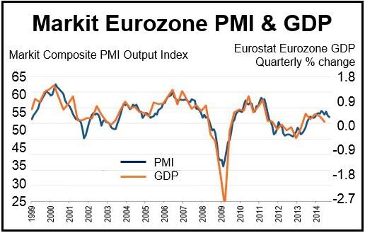 Eurozne September PMI
