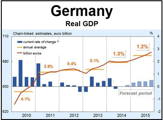 Germany Real GDP