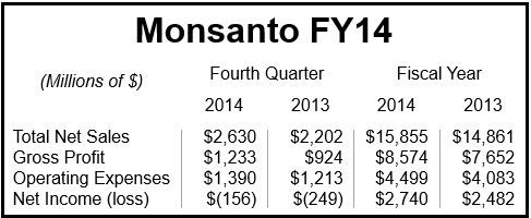 Monsanto Financials