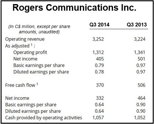 Rogers Communications Q3 2014