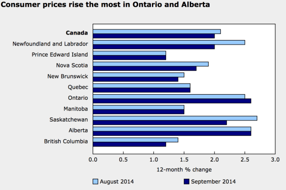 Canadian Inflation by province