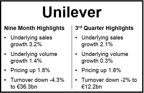 Unilever 3rd Quarter Financials