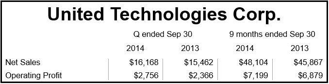 United Technologies Q3 Financials