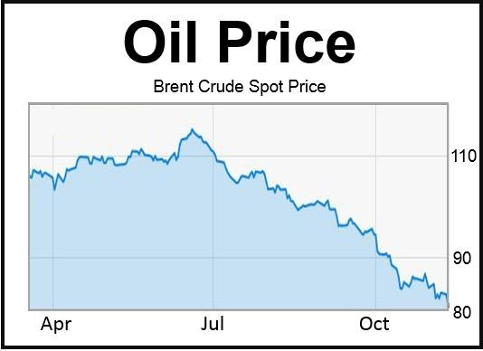 Brent Crude Oil Spot Price