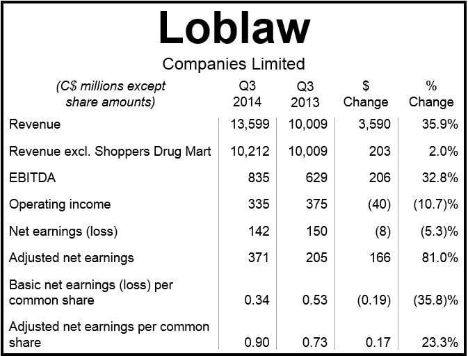 Loblaw Q3 2014 Figures