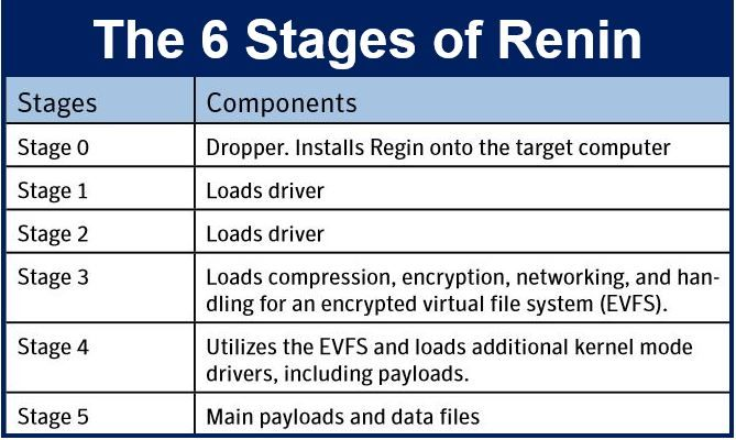 Regin six stages