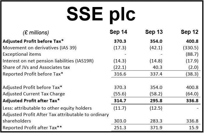 SSE Interim Results