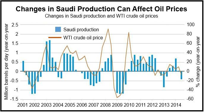 Saudi Oil Production