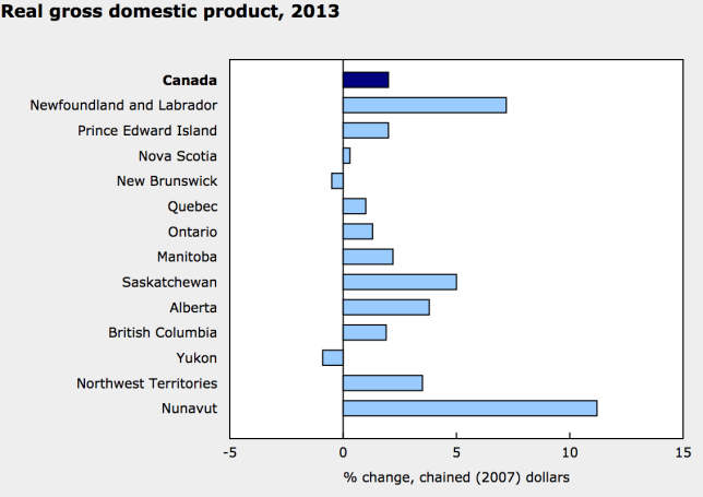 GDP by province Canada 2013