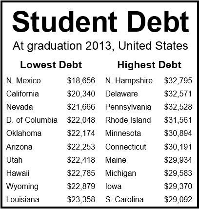 Student debt by state 2013