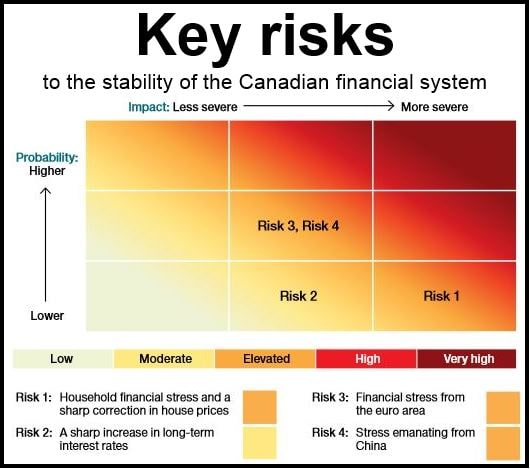 Bank of Canada Review