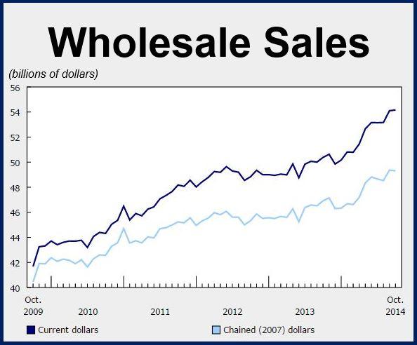 Canada Wholesale Sales Oct 2014