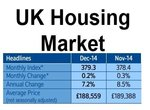 Nationwide House Price Index Dec 2014