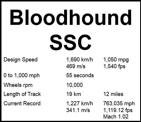Bloodhound SSC